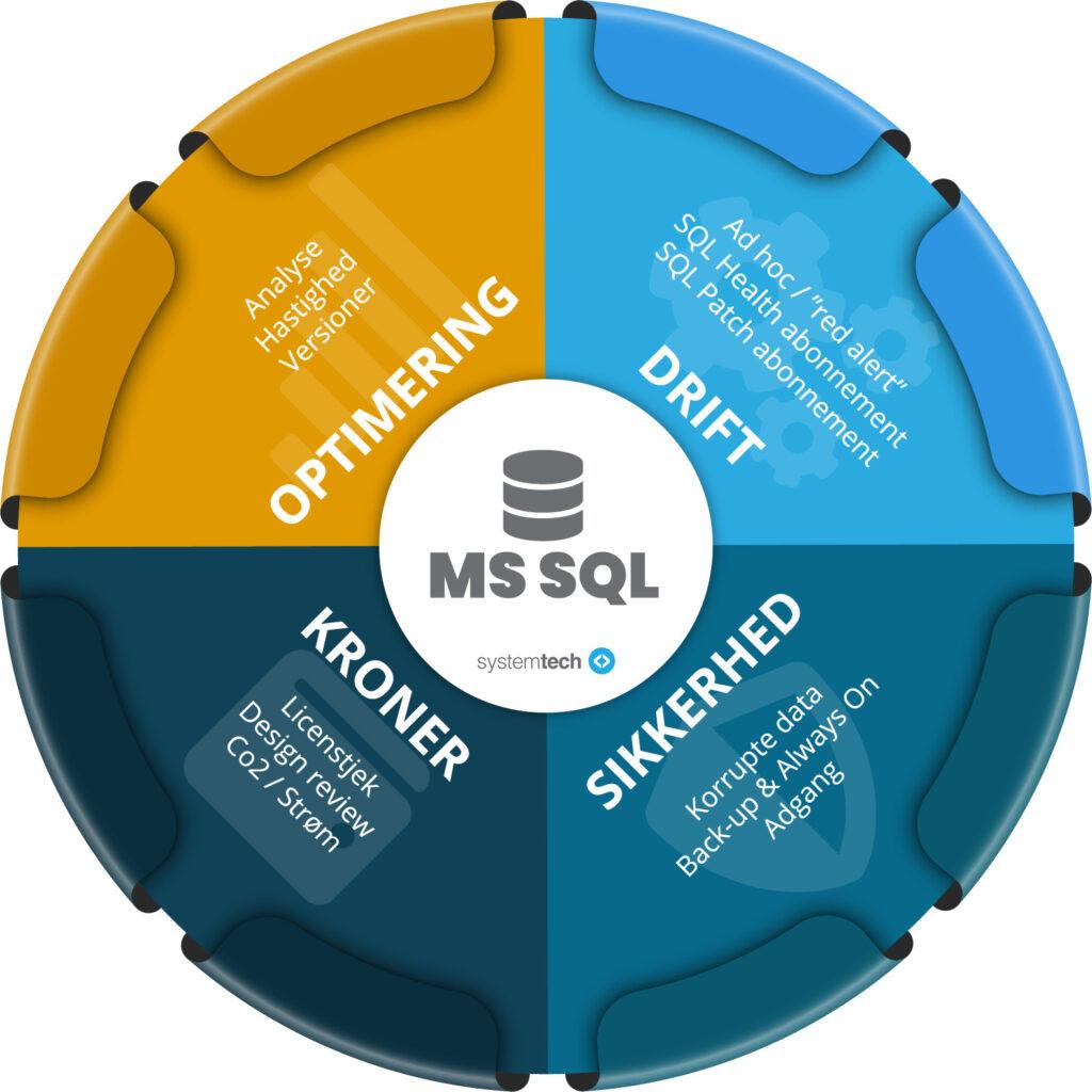 Microsoft SQL Specialister